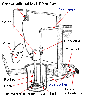 install-sump-pump-parts-diagram